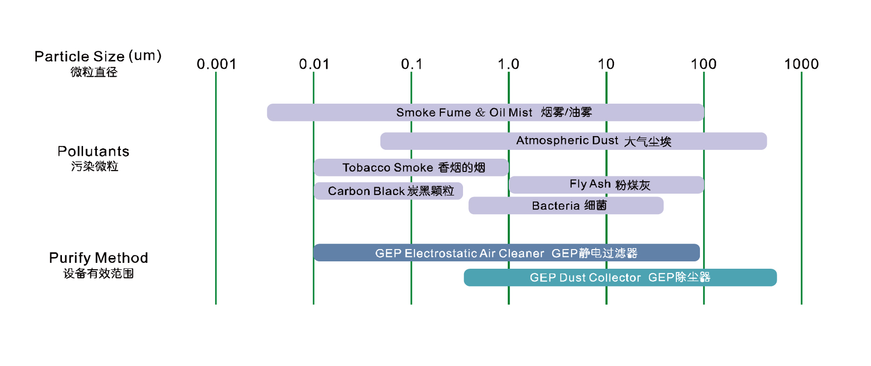 PARTICLE RANGE OF GEP'S